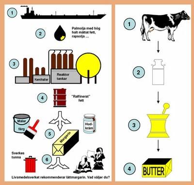 smør-vs-margarin